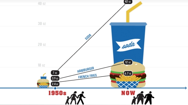the huge difference between food in the 1950s and today