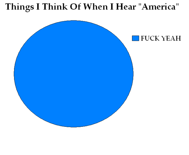 things i think of when i hear america
