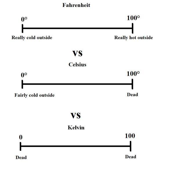 Fahrenheit vs. Celsius vs. Kelvin